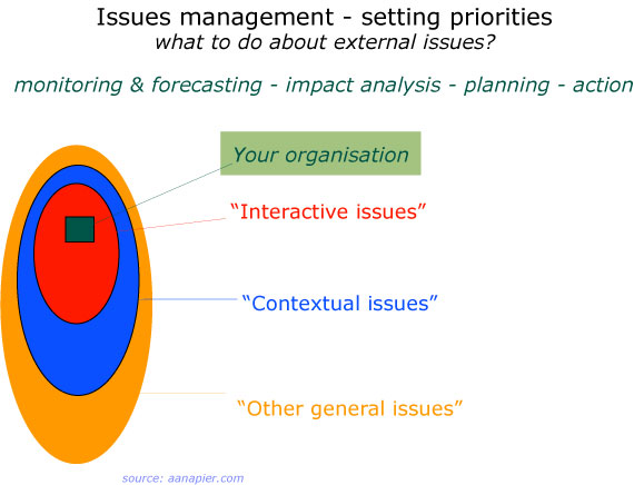 "issues management - setting priorities: ""interactive issues"", ""contextual issues"" and other general issues"