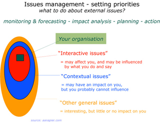 issues management - setting priorities